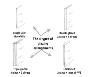 four types of glazing explained