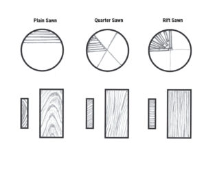 Plain sawn, Quarter sawn and Rift sawn wood