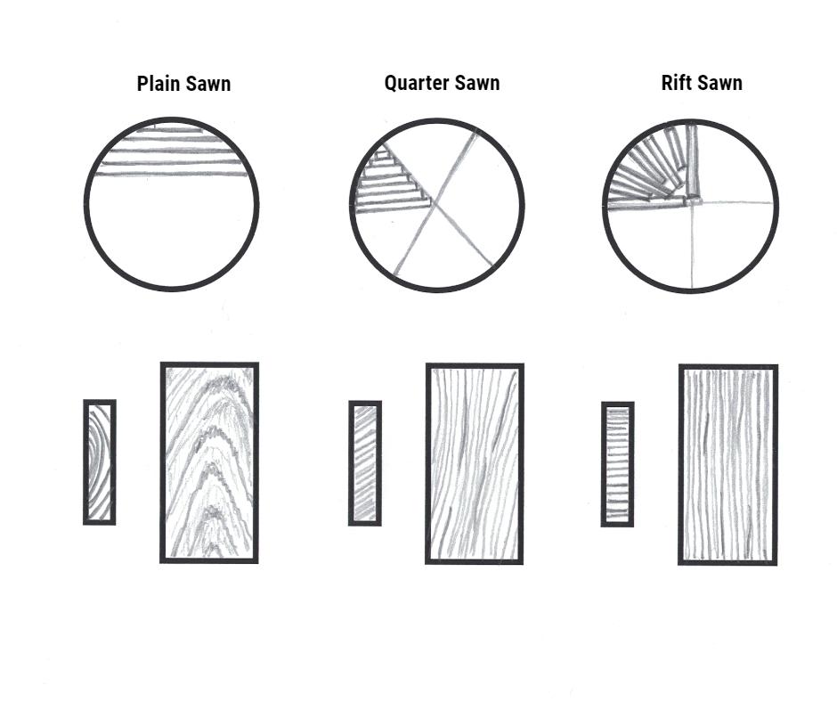Plain sawn, Quarter sawn and Rift sawn wood